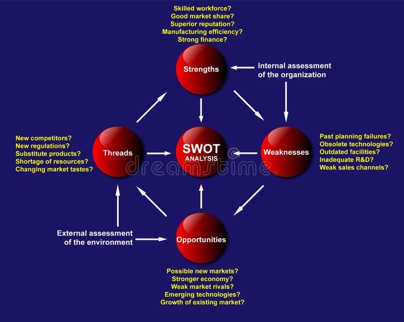 Diagrama da análise do SWOT ilustração stock