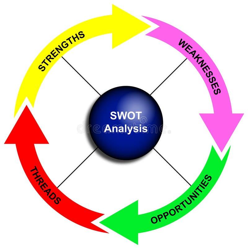 Diagrama da análise do SWOT ilustração royalty free
