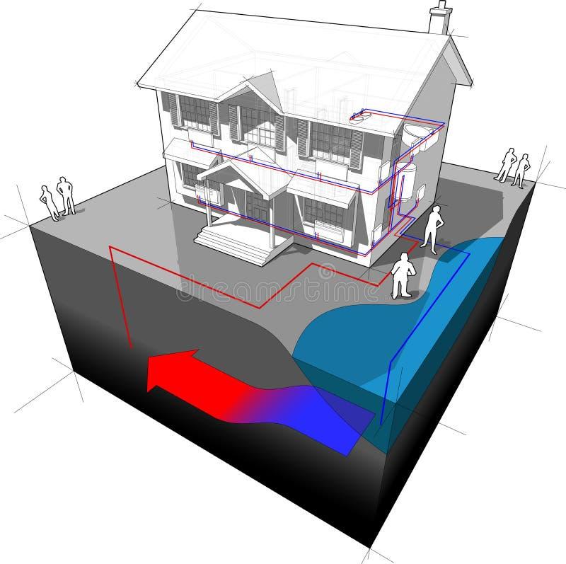 Diagrama da bomba de calor da água subterrânea ilustração stock