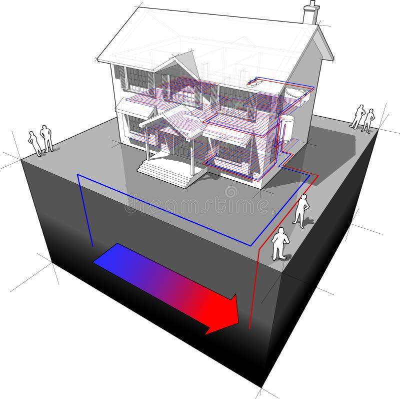 diagrama da bomba de calor da Terra-fonte ilustração royalty free