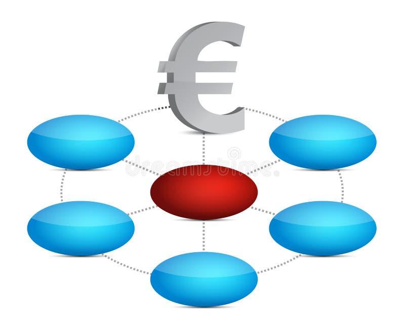 Diagrama da cor do Euro ilustração royalty free