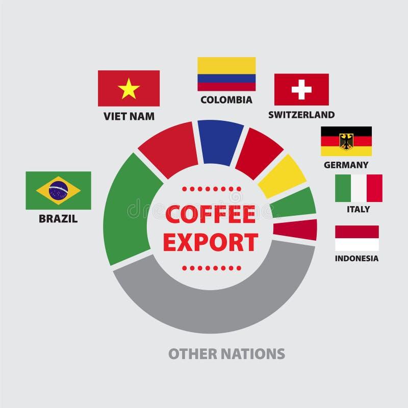 Diagrama da EXPORTAÇÃO do CAFÉ com nações ilustração do vetor