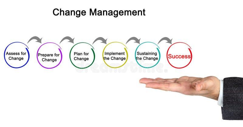 Diagrama da gestão de mudanças fotografia de stock