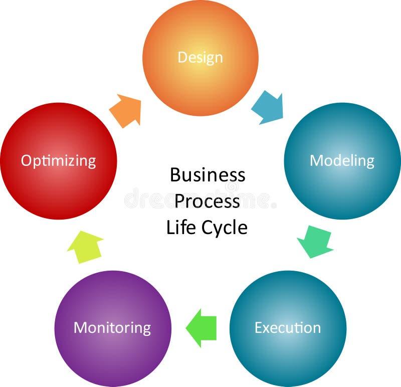 Diagrama da gestão de processo do negócio ilustração royalty free