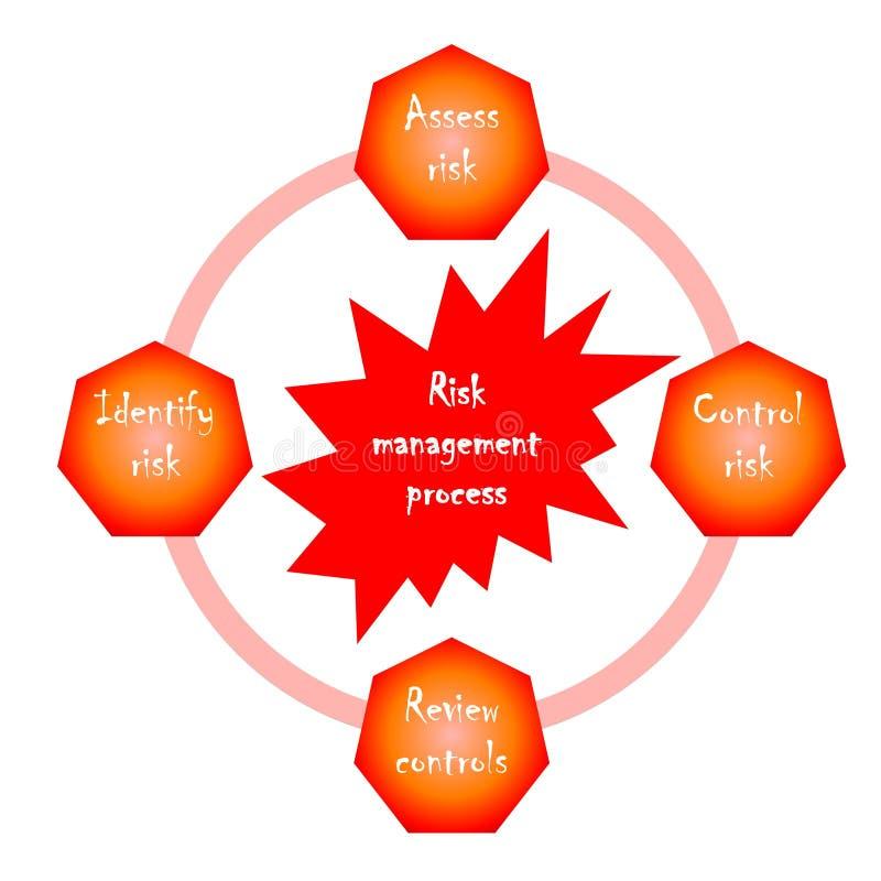 Diagrama da gestão de risco comercial ilustração do vetor