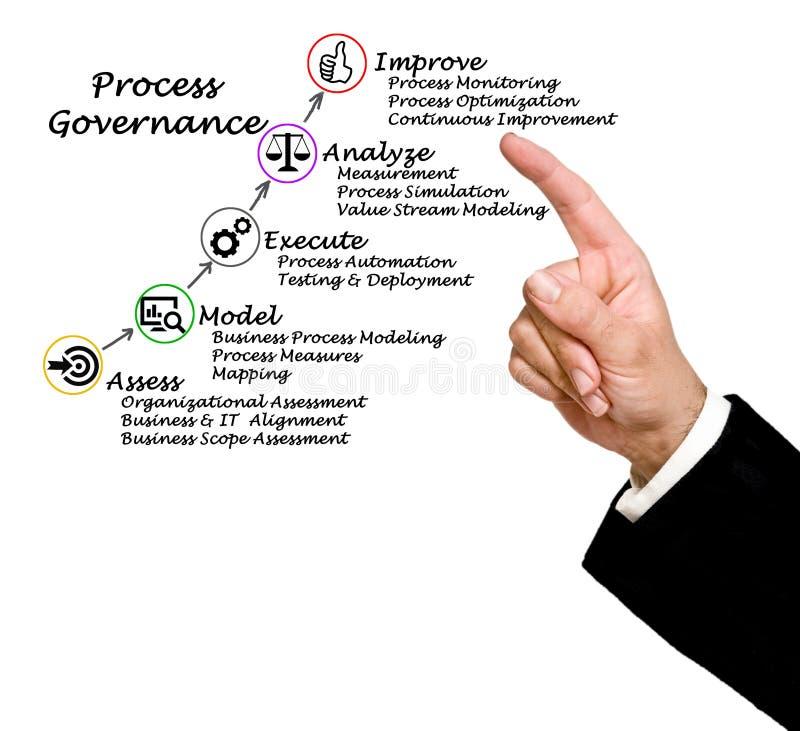 Diagrama da governança do processo foto de stock