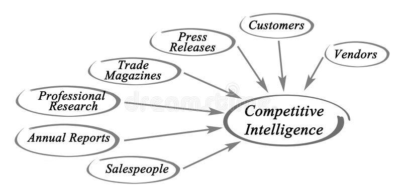 Diagrama da inteligência competitiva ilustração stock