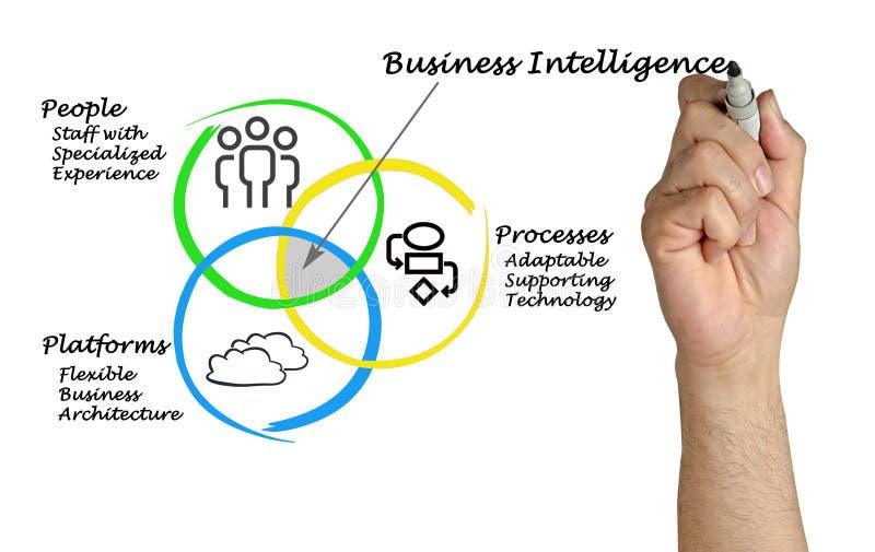 Diagrama da inteligência empresarial foto de stock royalty free
