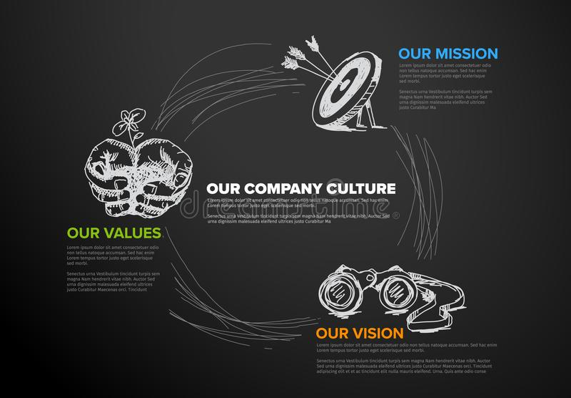 Diagrama da missão, da visão e dos valores ilustração stock