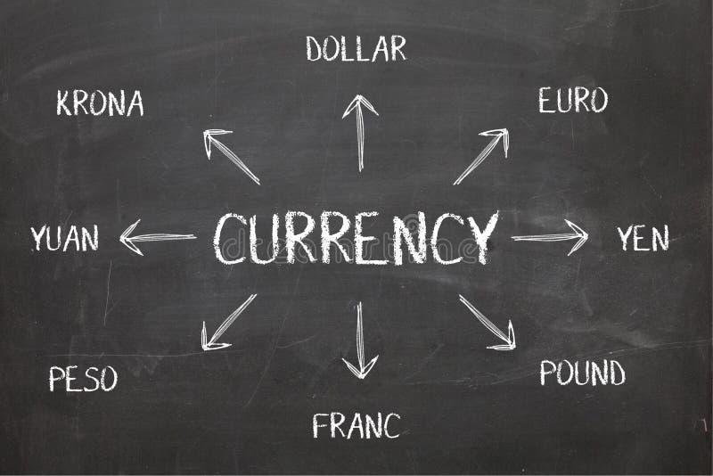 Diagrama da moeda no quadro-negro fotografia de stock royalty free