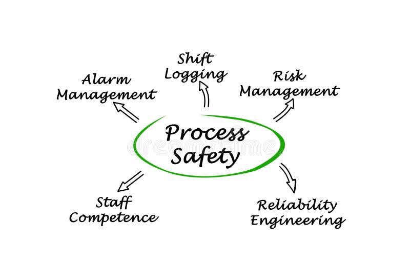 Diagrama da segurança do processo ilustração stock