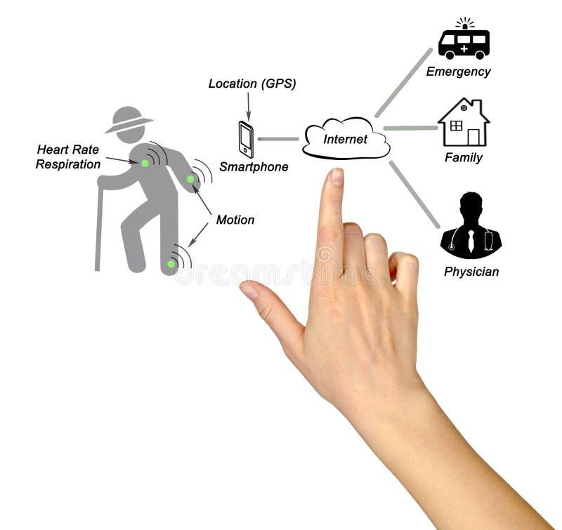 Diagrama da telemedicina ilustração do vetor