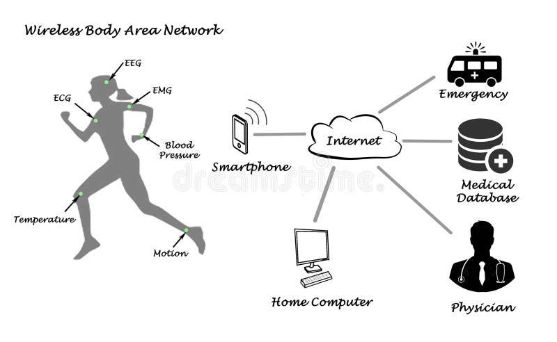Diagrama da telemedicina ilustração stock