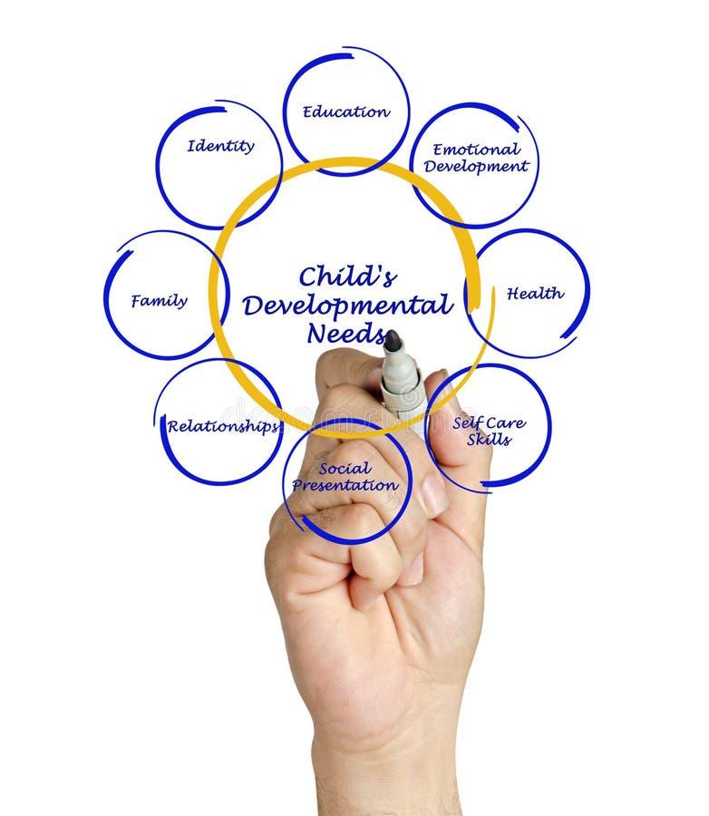 diagrama das necessidades desenvolventes da criança imagens de stock