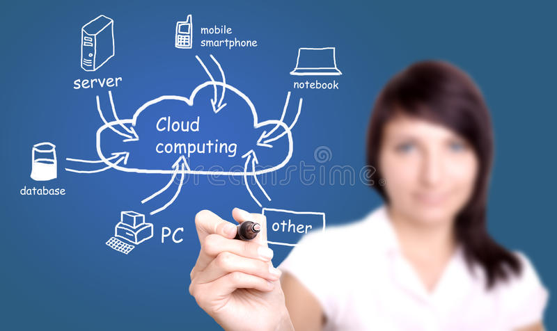 Diagrama de computação da nuvem do desenho da jovem mulher imagem de stock royalty free