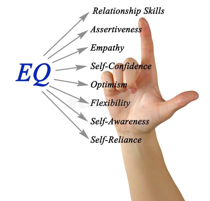 Diagrama de EQ fotografia de stock