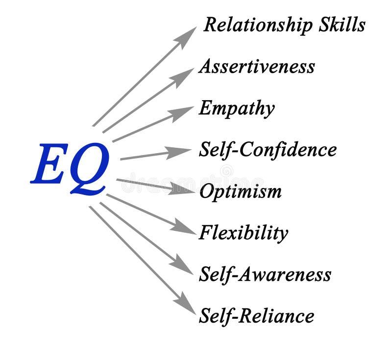 Diagrama de EQ ilustração do vetor