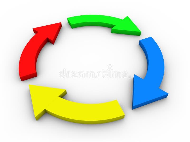 Diagrama de fluxo circular com as setas - coloridas ilustração royalty free