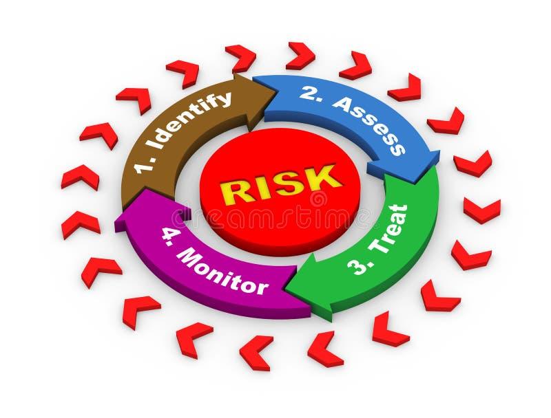 diagrama de fluxograma do risco 3d ilustração royalty free