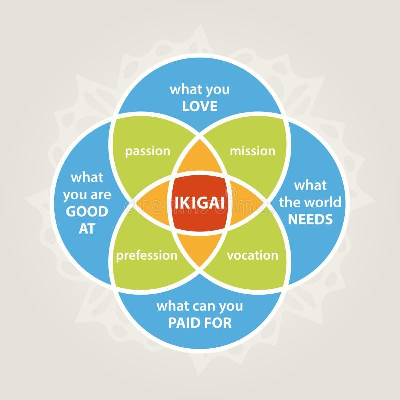 Diagrama de Ikigai stock de ilustración