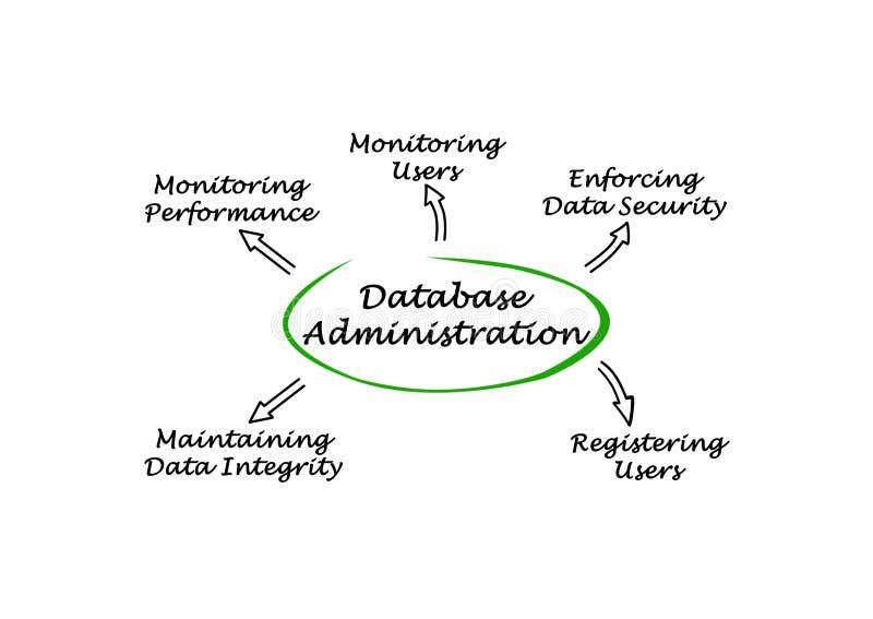Diagrama de la administración de la base de datos libre illustration