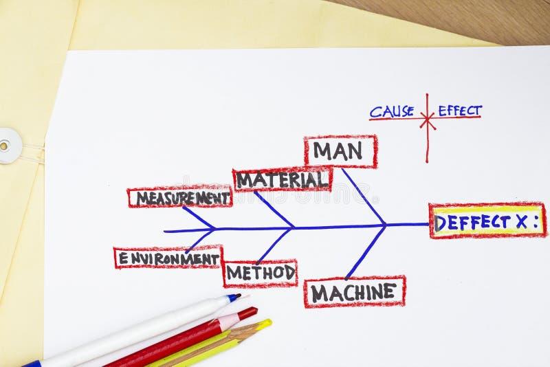 Diagrama de la causa-efecto fotografía de archivo