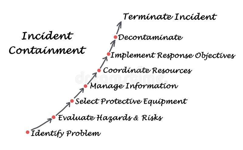 Diagrama de la contención del incidente stock de ilustración