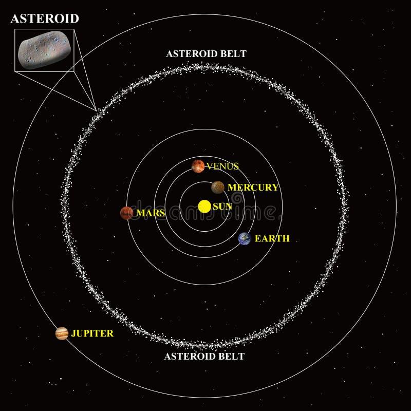 Diagrama de la correa asteroide ilustración del vector