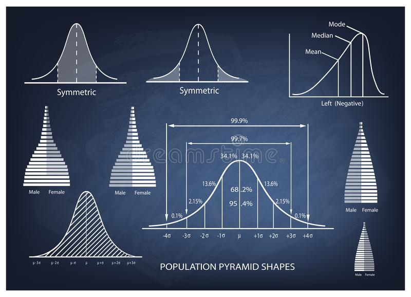 Diagrama de la desviación estándar con la carta de la pirámide de población ilustración del vector