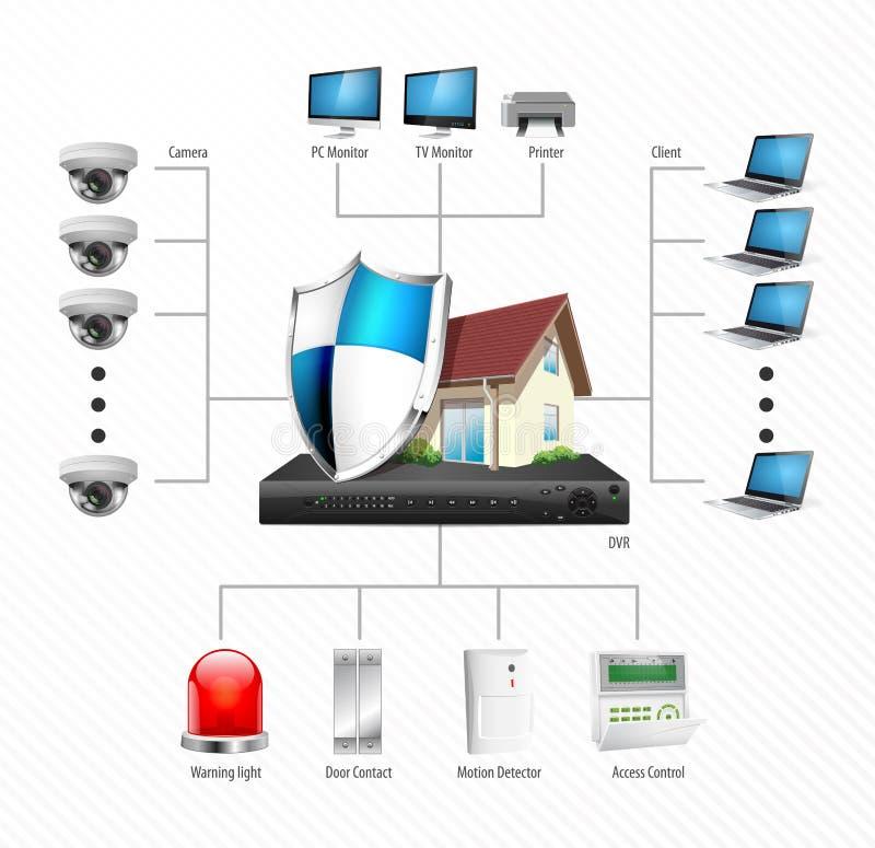 Diagrama de la instalación del CCTV - cámara de vigilancia del IP libre illustration