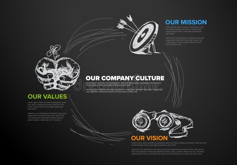 Diagrama de la misión, de la visión y de los valores stock de ilustración