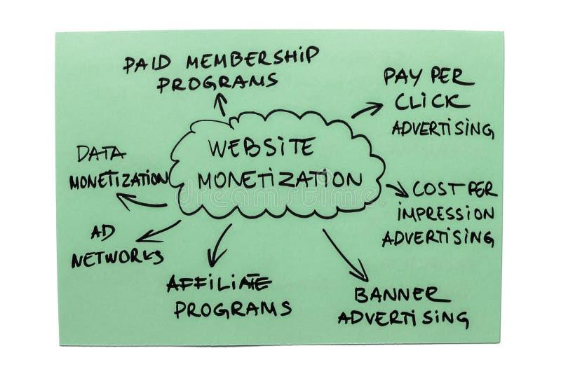 Diagrama de la monetización del Web site foto de archivo