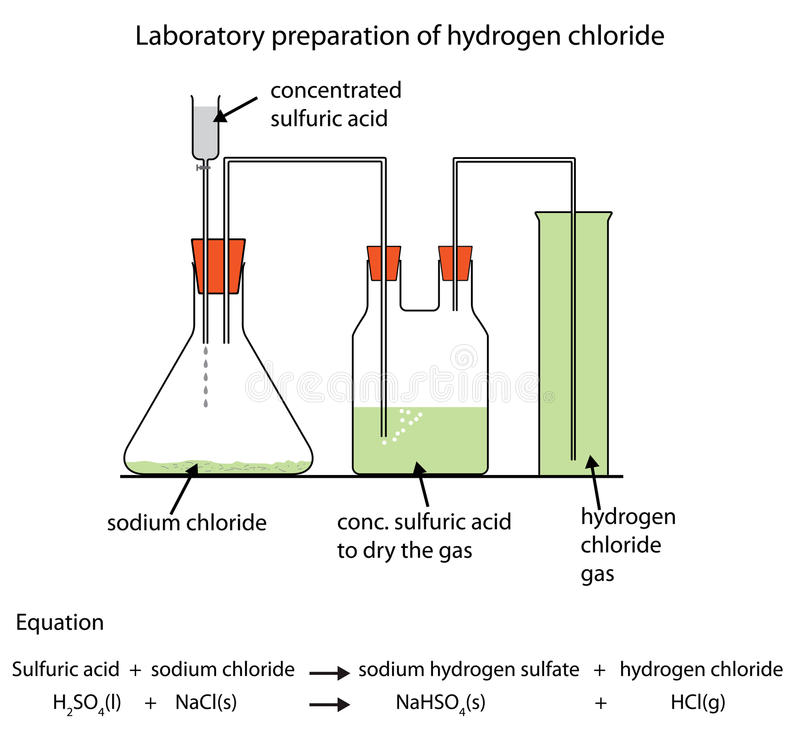 Diagrama de la preparación del gas del cloruro de hidrógeno stock de ilustración