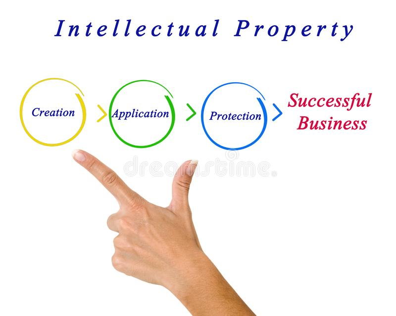 Diagrama de la propiedad intelectual imagenes de archivo