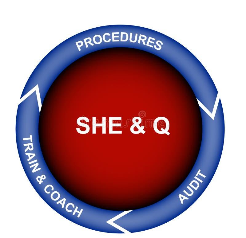 Diagrama de la seguridad, de la salud, del ambiente y de la calidad libre illustration
