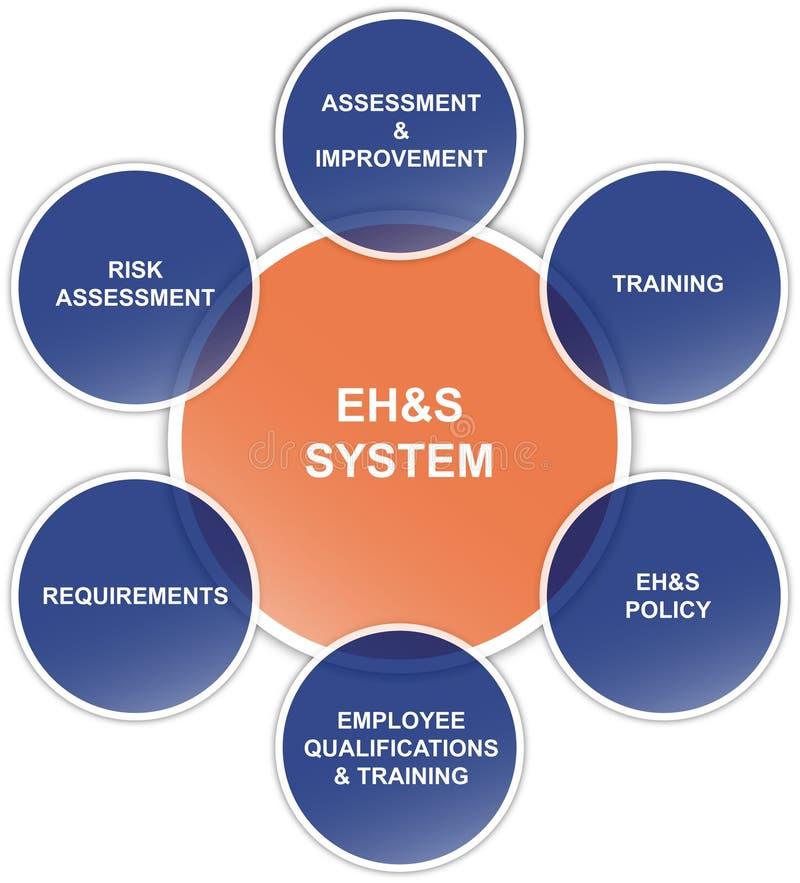 Diagrama de la seguridad, de la salud, del ambiente y de la calidad ilustración del vector