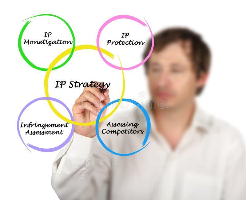 Diagrama de las estrategias del IP fotografía de archivo