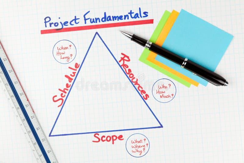 Diagrama de los fundamentales de la gestión del proyecto imagen de archivo