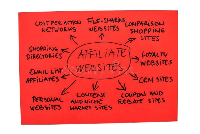 Diagrama de los Web site del afiliado imagen de archivo