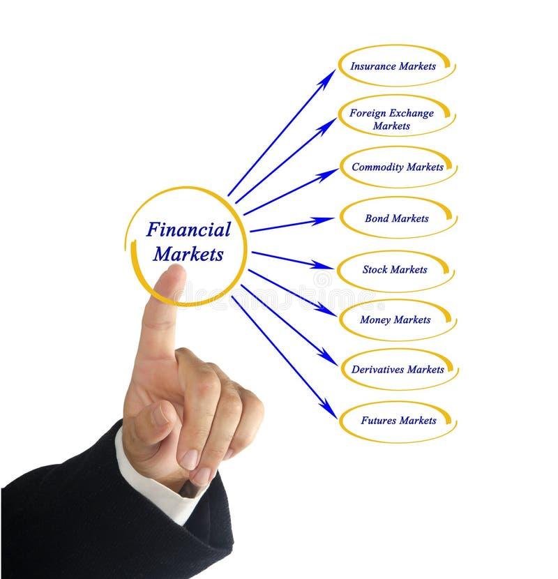 Diagrama de mercados financieros fotos de archivo libres de regalías
