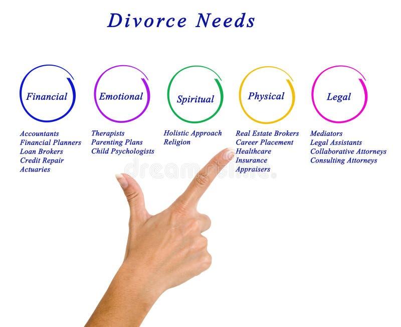 Diagrama de necessidades do divórcio imagem de stock