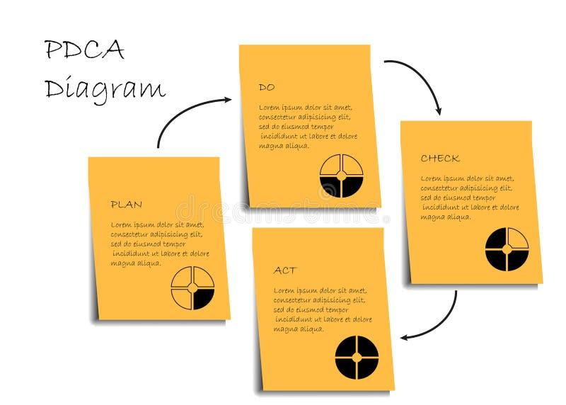 Diagrama de PDCA stock de ilustración