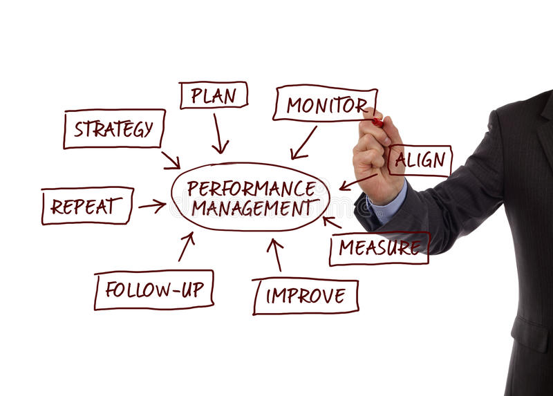 Diagrama de proceso de la gestión del rendimiento fotografía de archivo