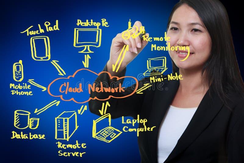 Diagrama de red de la nube del gráfico de la mujer de negocios foto de archivo
