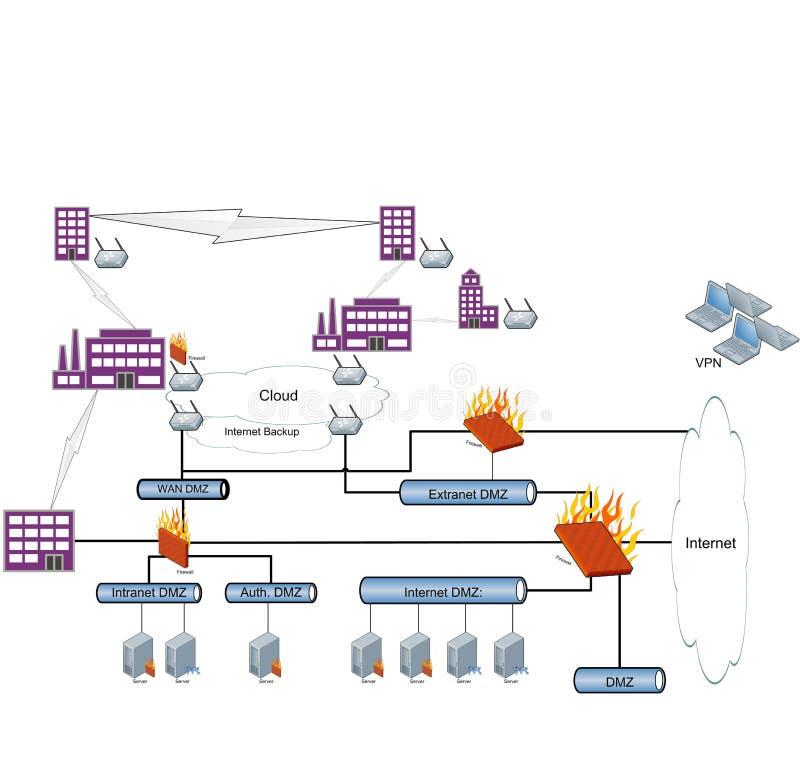 Diagrama de rede que mostra uma construção de uma rede DMZ Strukture, ilustração fotografia de stock