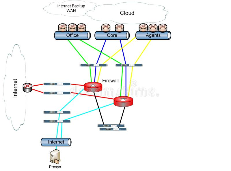 Diagrama de rede que mostra uma construção de uma rede DMZ Strukture, ilustração imagens de stock