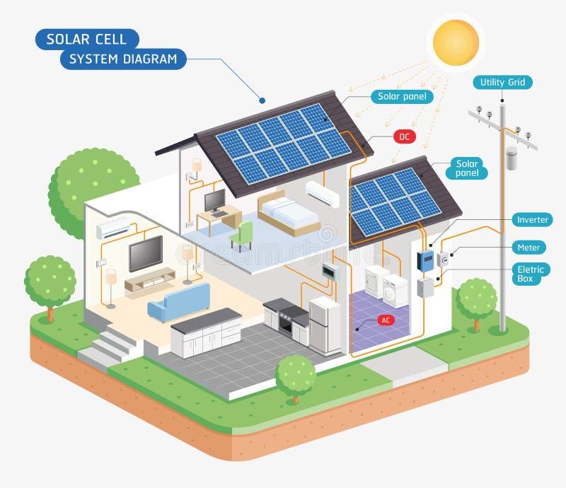 Diagrama de sistemas de la célula solar Vector ilustración del vector