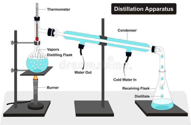 Diagrama del aparato de la destilación ilustración del vector