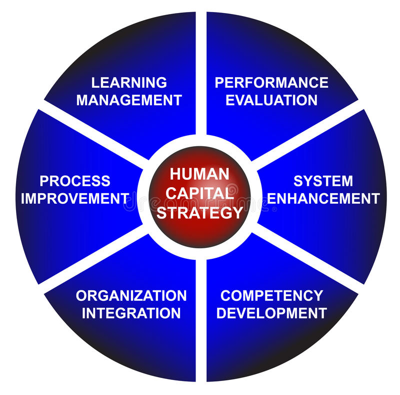 Diagrama del asunto de la estrategia del capital humano libre illustration