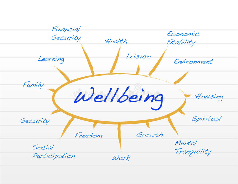 Diagrama del bienestar libre illustration